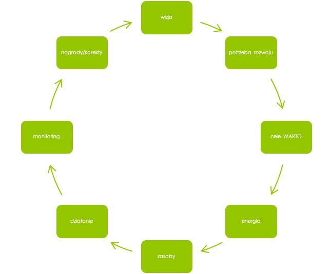 schemat motywacji, proces motywacyjny